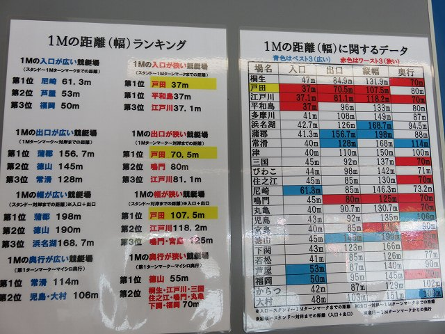 戸田競艇場3階の予想屋