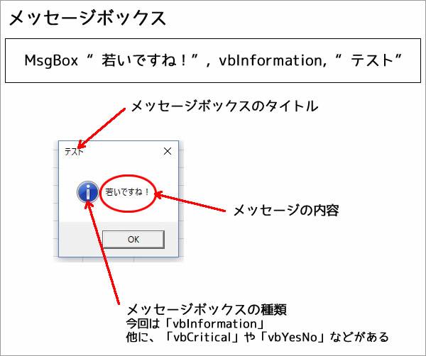 Excelのメッセージボックス