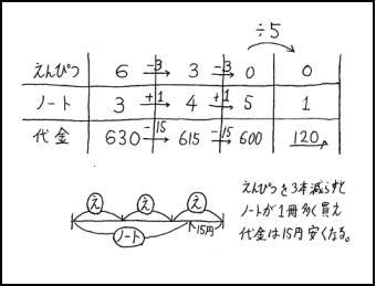 f:id:komazawajuku:20180617015331j:plain