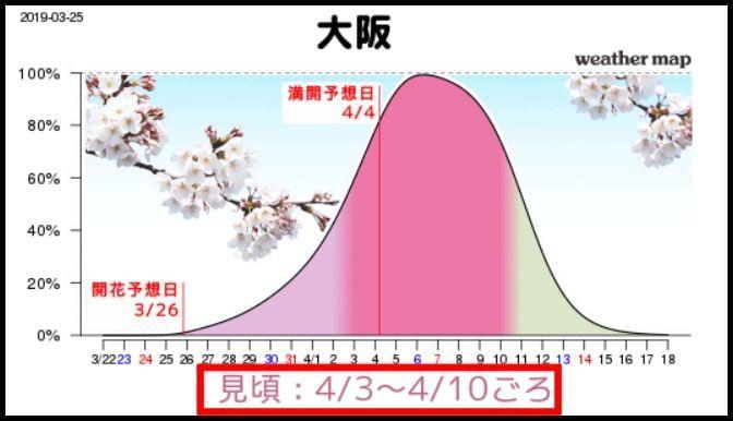 大阪の桜の見ごろ