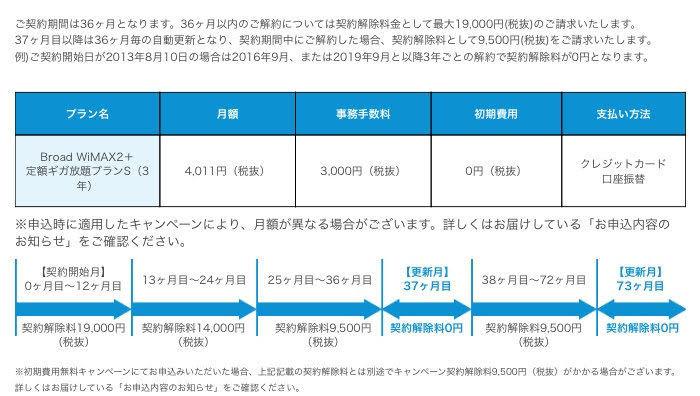 Broad WiMAXの違約金①