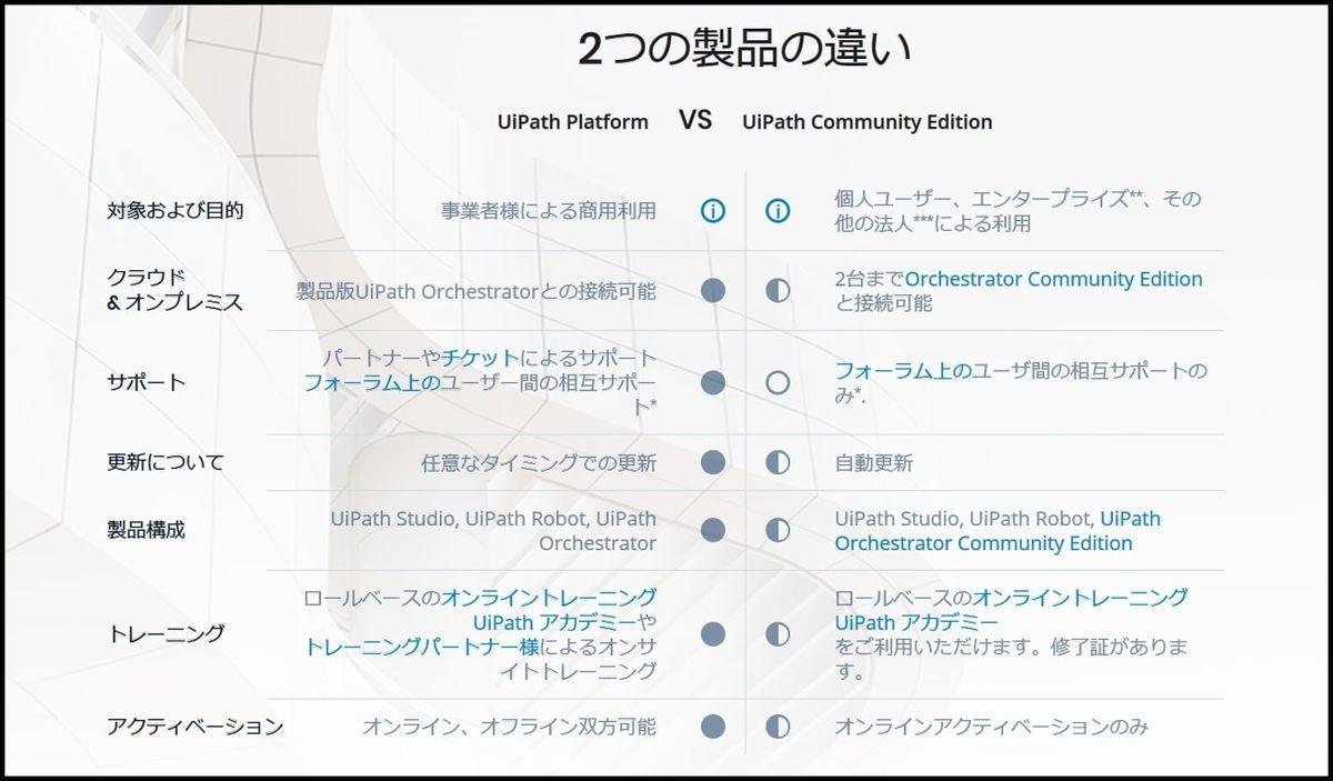RPA開発ツール「UiPath」の無料版を個人がダウンロードする方法
