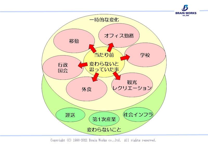f:id:kondoh_noboru:20210513080441j:plain