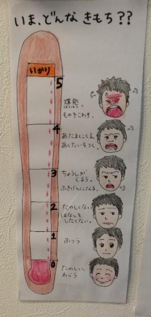 声の大きさ 怒りの温度計 視覚支援 発達障害 発達凸凹