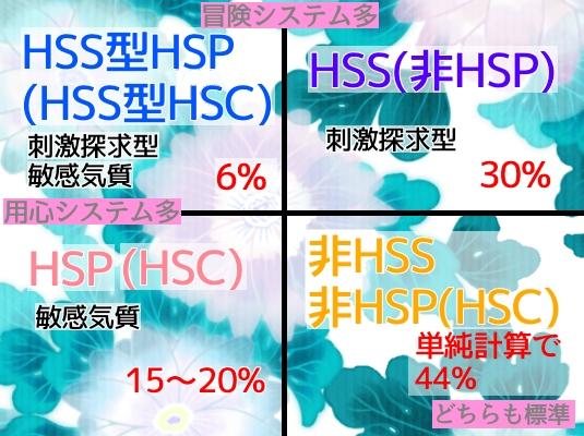 HSS型HSC HSS型HSP  HSPが育てる ひといちばい敏感な子 HSC