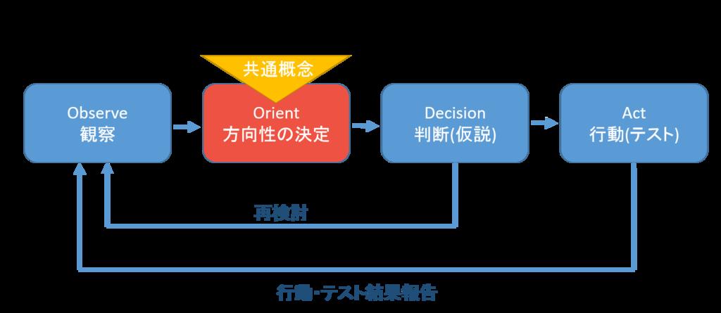 OODAループ+共通概念