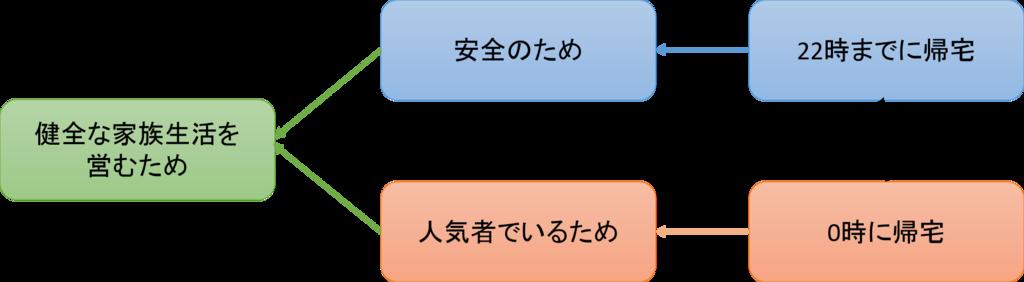 対立解消図