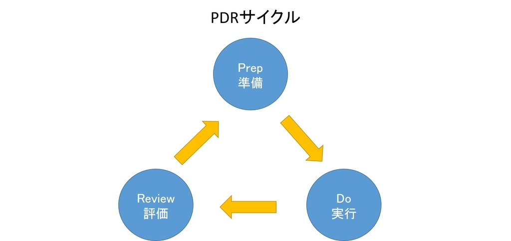 PDRサイクル