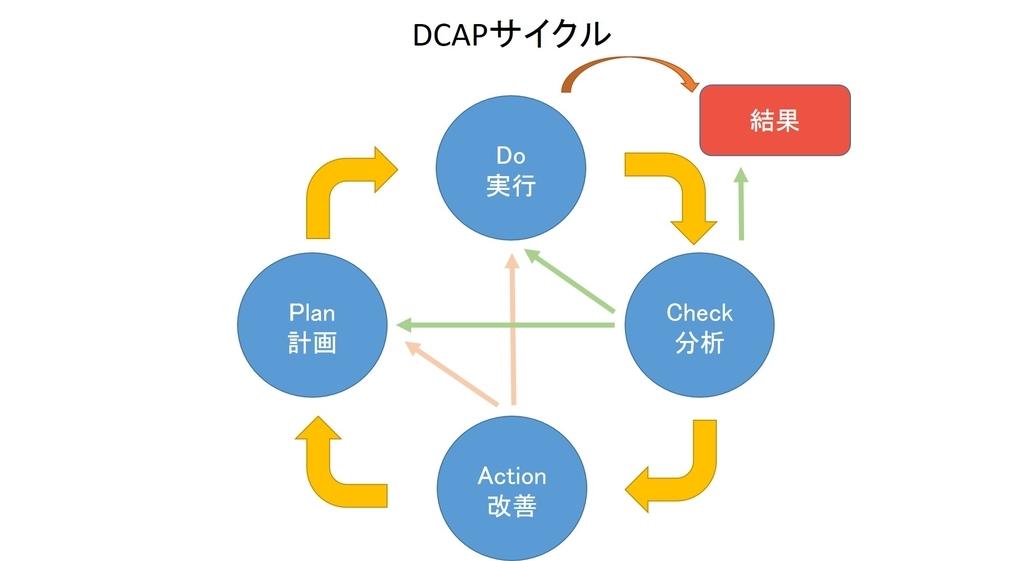DCAPサイクル
