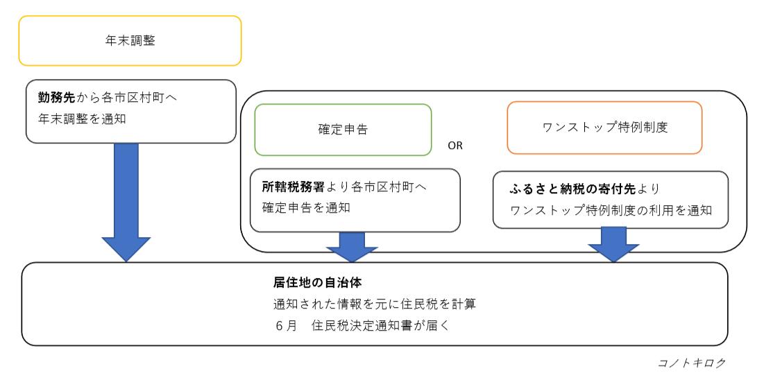 f:id:konotokiroku:20190617142537p:plain