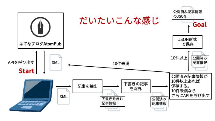 f:id:korosuke613:20190627202517p:plain