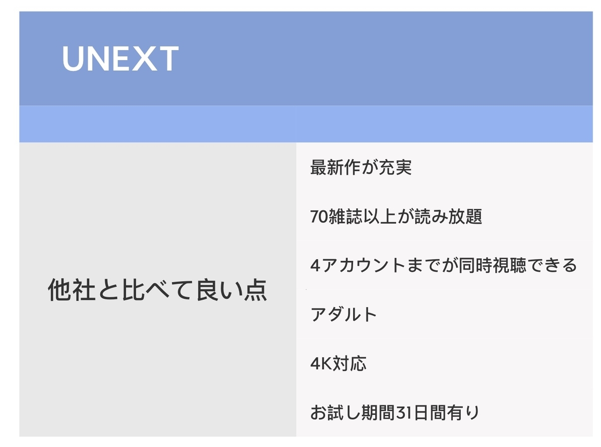 UNEXTが他社より良いところ