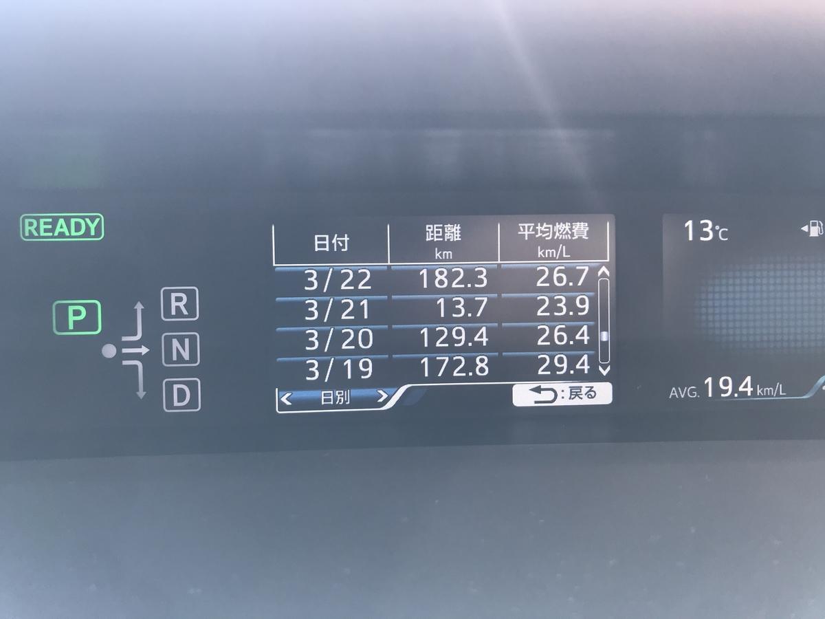 プリウスの平均燃費