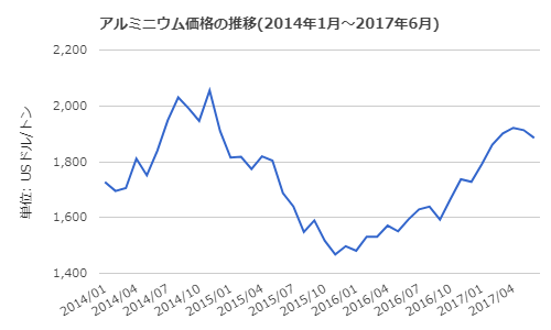 f:id:kosukemat02:20170726102939p:plain