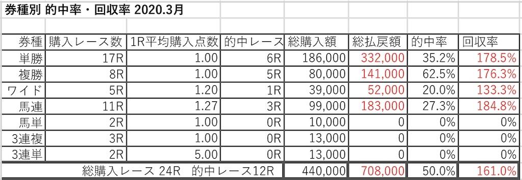 f:id:kosukeyui:20200423112625j:image