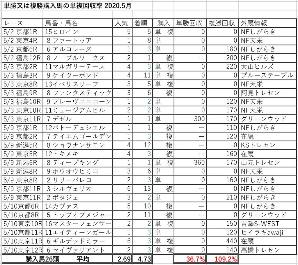 f:id:kosukeyui:20200512193141j:image