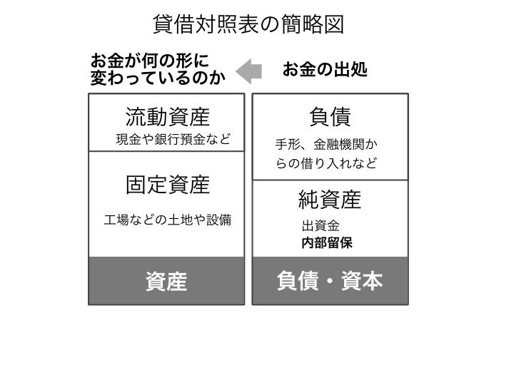 貸借対照表の概略図