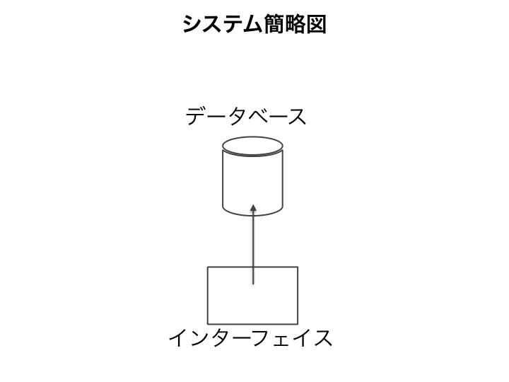 基幹システムの簡略図