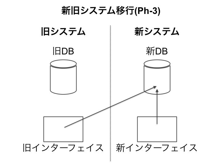 旧DB(データベース)を廃止