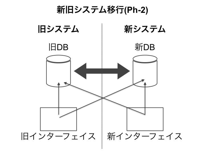 新DB(データベース)にもデータ更新されるようにする