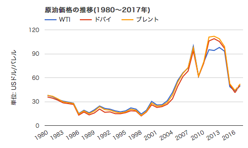 原油価格の推移(1980~2017年)