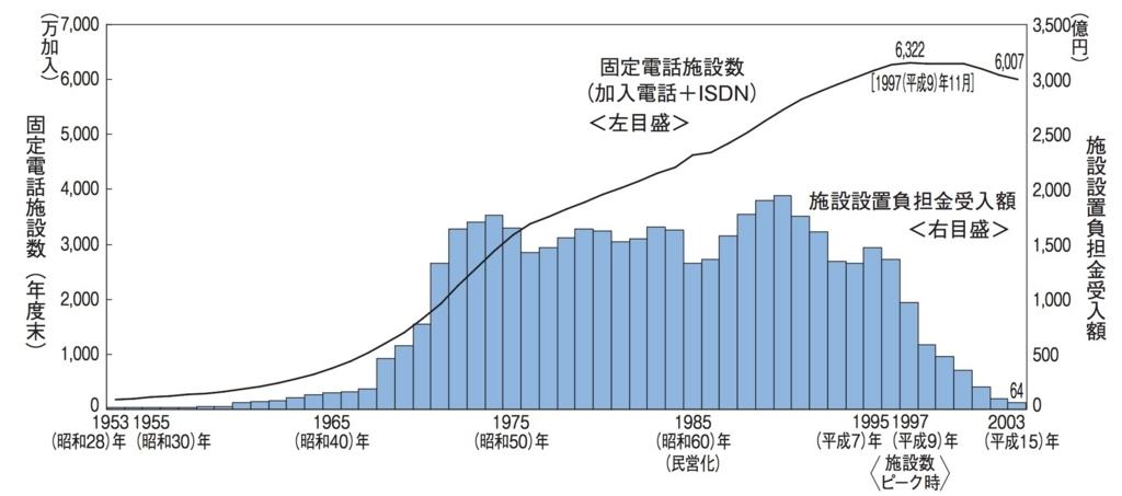 固定電話施設数および施設設置負担金受入額の推移 出所:NTT東日本の資料よい