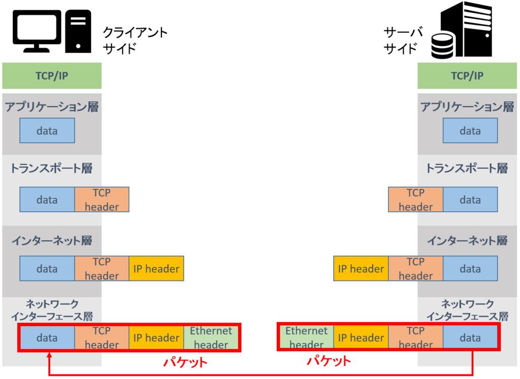 f:id:kota-onji:20180507212545p:plain