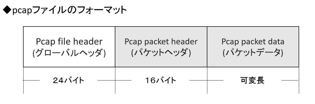 f:id:kota-onji:20180507212554p:plain