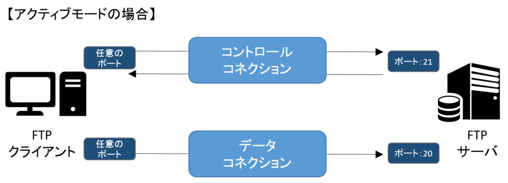 f:id:kota-onji:20180511155144p:plain