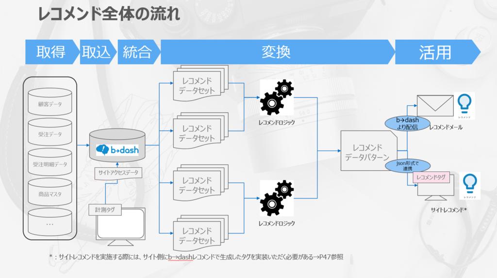 f:id:kota-onji:20181127105817p:plain