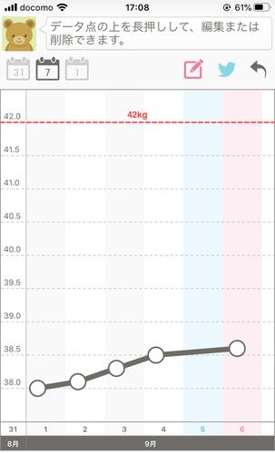 フトレマックス飲用1週間の体重変化