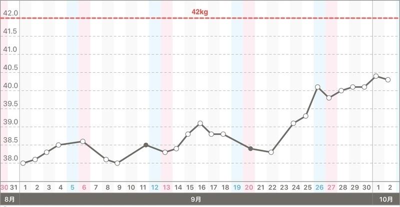 太活開始1ヶ月の体重変化のグラフ