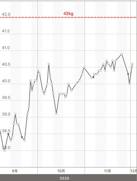 太活開始後3ヶ月の体重変化グラフ