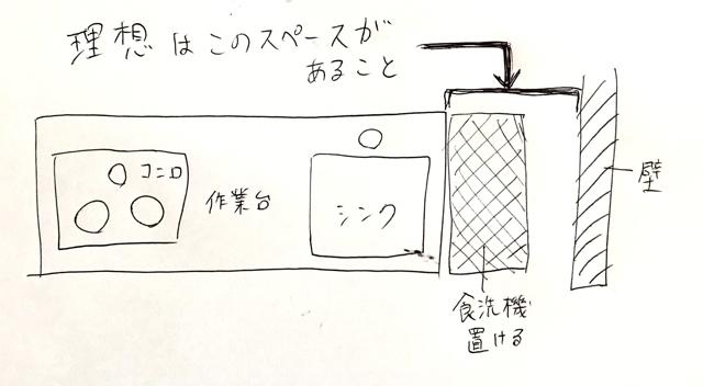 食洗機設置にはシンクから壁までに十分なスペースがあることが理想