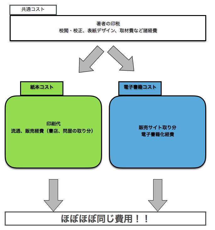 f:id:kotaro-matuno0913:20180430214211p:plain