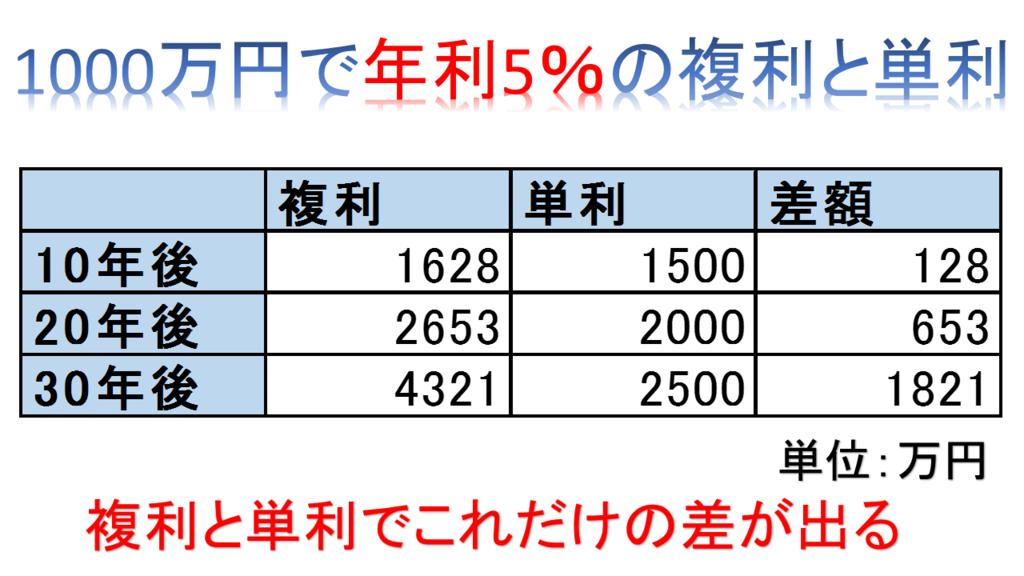 f:id:kotaronobuta:20160910172616p:plain