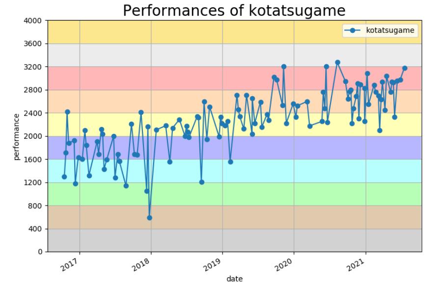f:id:kotatsugame:20210719025218p:plain