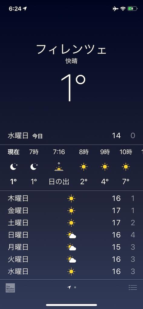 フィレンツエの気温