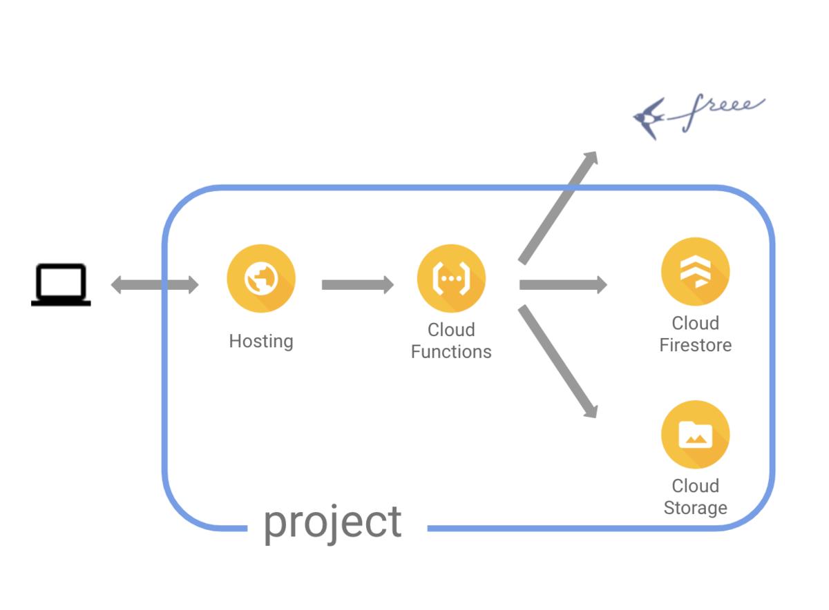Firebaseアプリの構成図