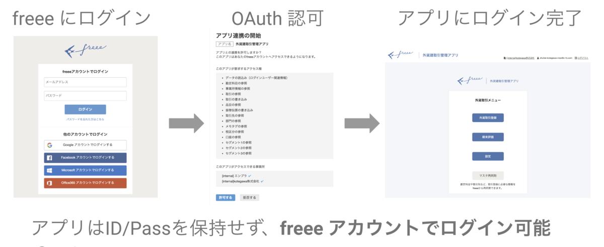 「カスタム認証」を用いた認証の流れの図。freeeのログイン画面→API認可画面→アプリの画面という流れになる