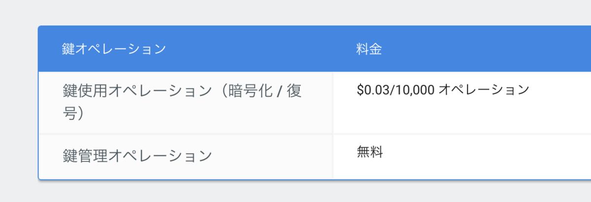 Cloud KMSの料金表。鍵使用オペレーション(暗号化/復号)は$0.03/10,000 オペレーション