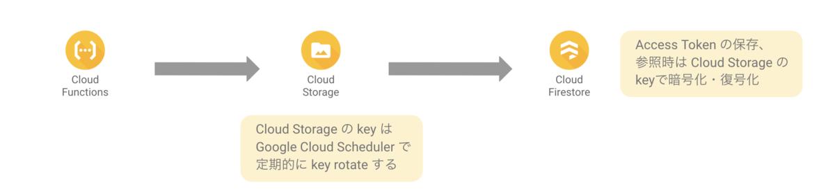 セキュアな情報をCloud Strageに保存する場合の取り扱いの図