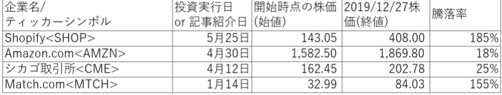 f:id:koto-x:20191230101733p:plain