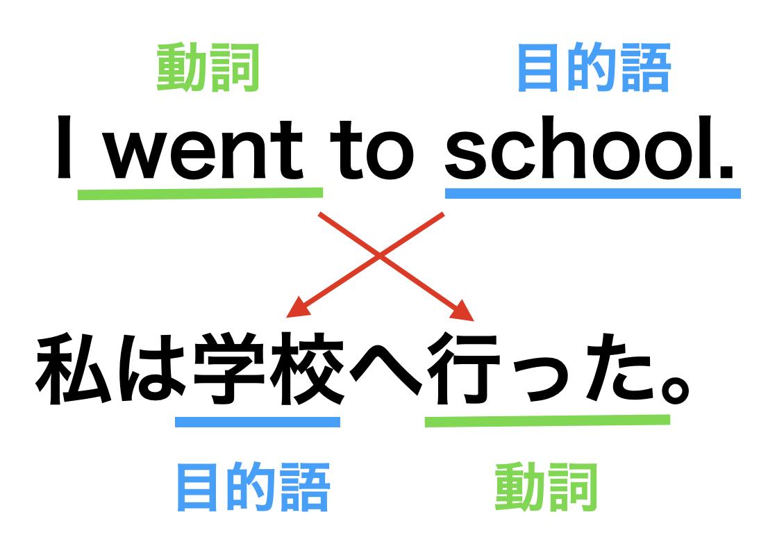 英語 日本語 文法の違い