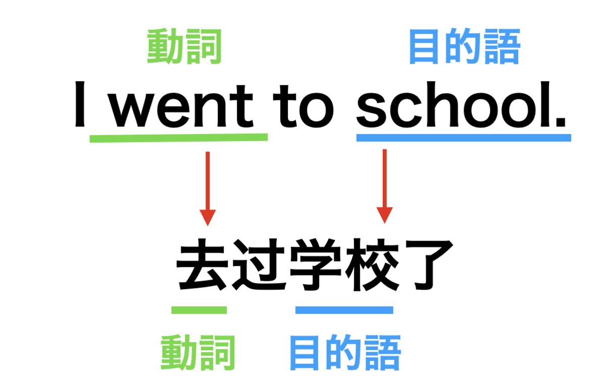 英語 中国語 文法の違い