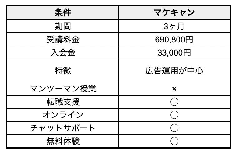 マケキャン Webマーケティング