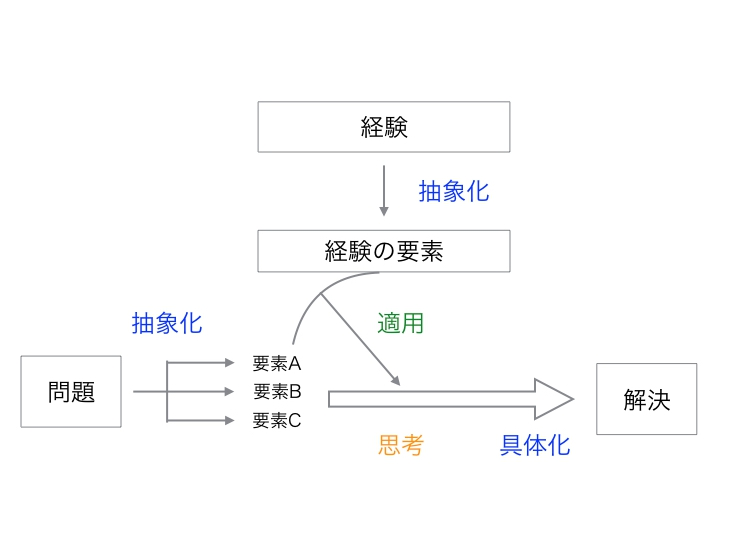 f:id:kotokatari:20170504113114j:plain