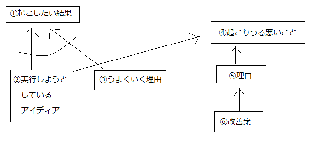 f:id:kotokotoba:20190109164437p:plain