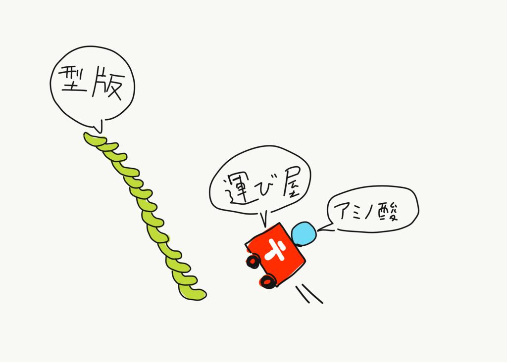 f:id:kotosanagi:20170116102508p:plain:w400