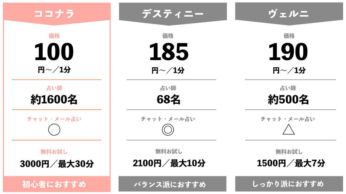 ほしをよむ電話占い比較表